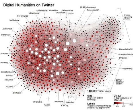 [Network analysis] Digital Humanities on Twitter, a small-world? | SIVVA | Scoop.it