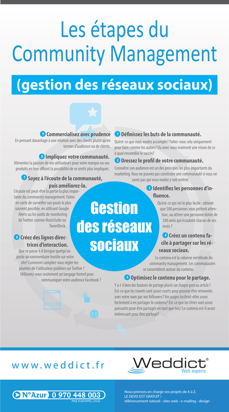 Les étapes du Community Management | Web social | Scoop.it