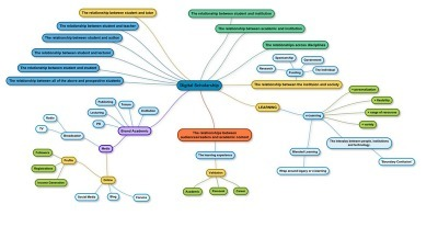 Here's a mindmap on 'Digital Scholarship' | Technology for Academic libraries | Scoop.it