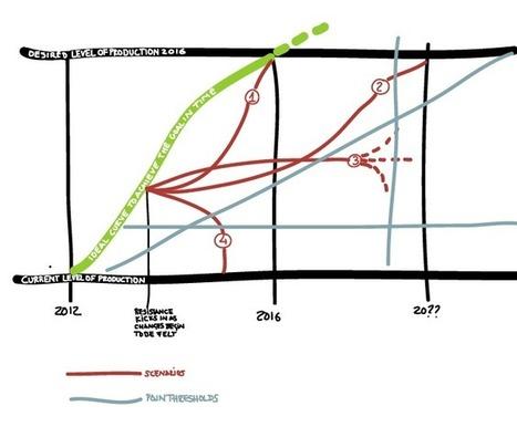 Escenarios cuando la resistencia entre en juego | Creatividad y desarrollo de proyectos | Scoop.it