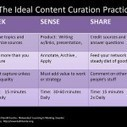 How Does Content Curation Get My Small Business Found on the Web? - Business 2 Community | Engaging your customers with interesting content | Scoop.it