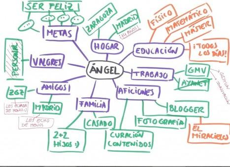 Conociendo al equipo: el mapa personal - El Miracielos | InnoPasión | Scoop.it
