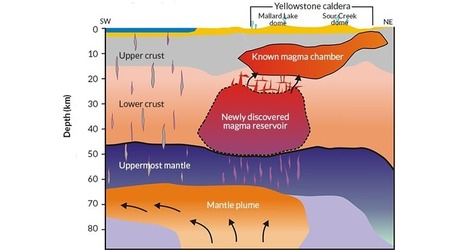 Massive magma pool found deep below Yellowstone | Regional Geography | Scoop.it