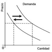 La Oferta y la Demanda - Economia.WS   Economía para todos   Scoop.it