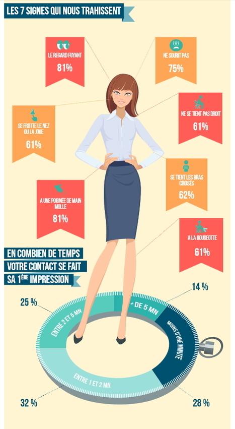 Comment faire bonne impression en réseau ? | Le Bonheur, ça se travaille | Scoop.it