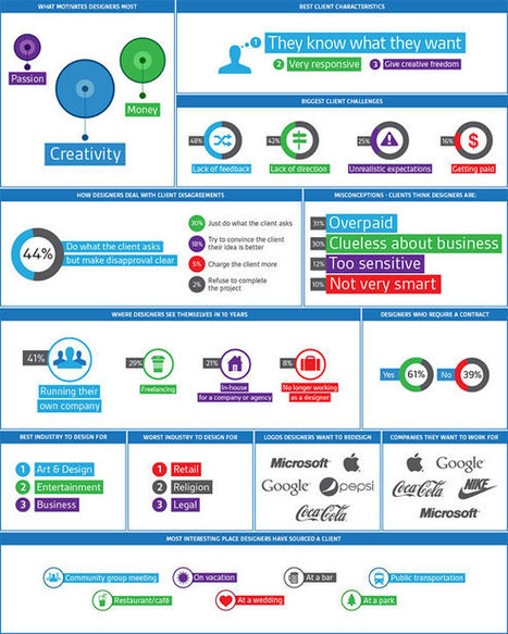 9 Infographics for Designers | visual data | Scoop.it