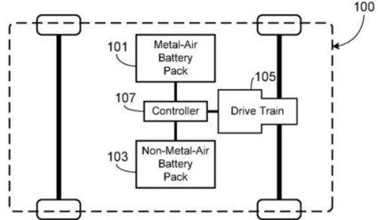 New Tesla Patent: 400-Mile Battery Pack Using Metal-Air & Lithium-Ion Batteries   Sustain Our Earth   Scoop.it