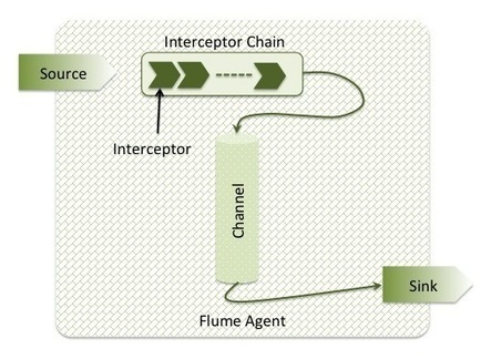 [Flume Cookbook] Interceptors   Apache Flume Cookbook   Scoop.it
