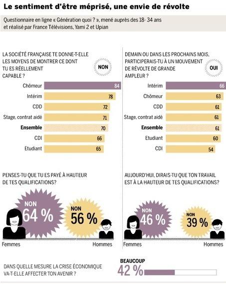 Relations humaines, engagement : des pratiques contre productives ! | O_Berard | Scoop.it