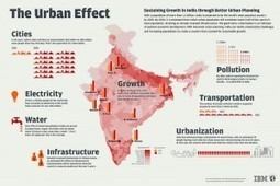 India is Joining the Worldwide Race to Urbanize « A Smarter Planet Blog | CJones: Population & Development | Scoop.it