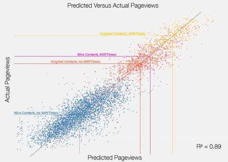 10 Charts That Are Changing the Way We Measure Content | Public Relations & Social Media Insight | Scoop.it