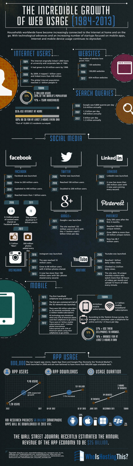 Internet and technology: A history of growth (1984-2013) | The Future of Social Media: Trends, Signals, Analysis, News | Scoop.it