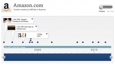 Most important moments in the history of Amazon - interactive timeline | Ebook and Publishing | Scoop.it