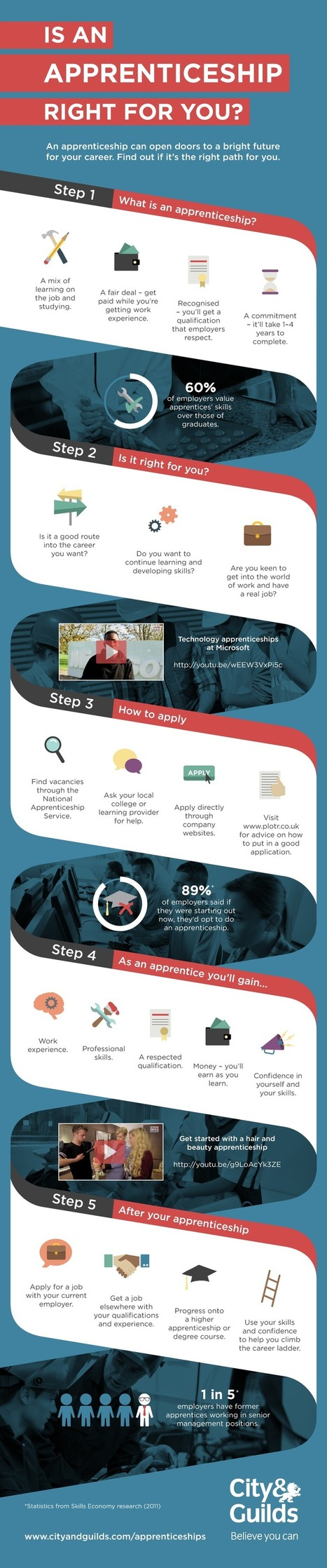 Is an apprenticeship the right career choice for you? – infographic   21st Century Employability Skills   Scoop.it