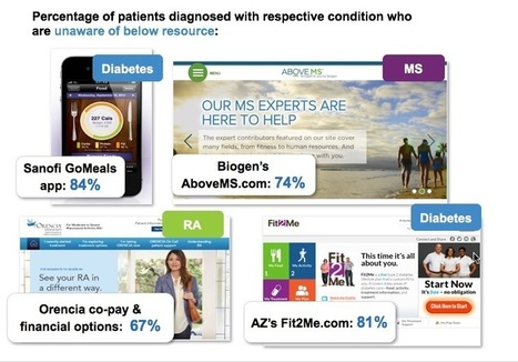 We asked patients about their digital experience with 30 pharma brands… – Digital Innovation – DRG | Digital pharma | Scoop.it