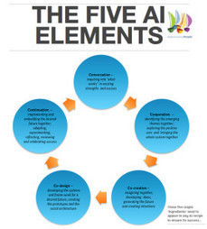 The Five AI Elements - Appreciating People - Experts in positive organisational development | Art of Hosting | Scoop.it