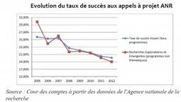Politique de la recherche : démission de masse à l'ANR   Le monde d'après   Scoop.it