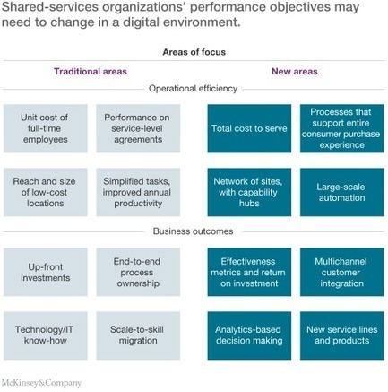How shared-services organizations can prepare for a digital future | McKinsey & Company | Designing  service | Scoop.it
