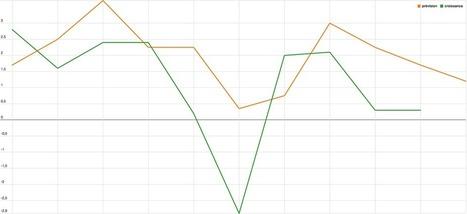 10 ans de prévisions de croissance par le gouvernement en un graphique | Nouveaux paradigmes | Scoop.it