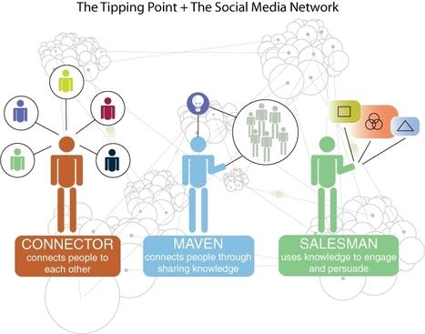 ¿Qué es la influencia en las redes sociales? Herramientas para medirla | Roberto Carreras | e-learning y aprendizaje para toda la vida | Scoop.it
