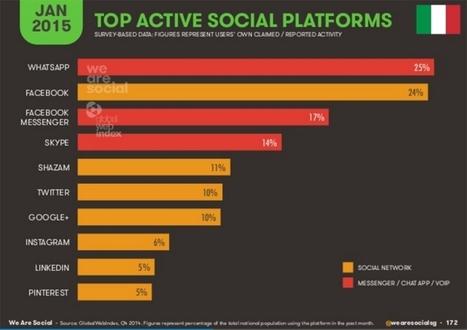 Strategie social per il B2B. Meglio investire su Facebook, Twitter o LinkedIn? | Scoop Social Network | Scoop.it