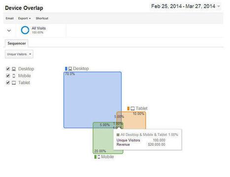 Universal Analytics : fin de la version bêta | Web & e-tourisme | Scoop.it