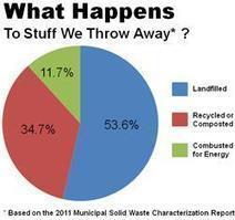 Newport CH International Group: Recycling Basics | Newport CH International Group | Scoop.it