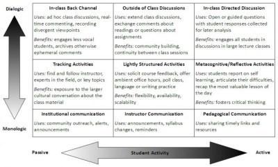 Cómo utilizar Twitter aplicado al mundo de la formación #infografia #infographic #sm#education | IncluTICs | Scoop.it