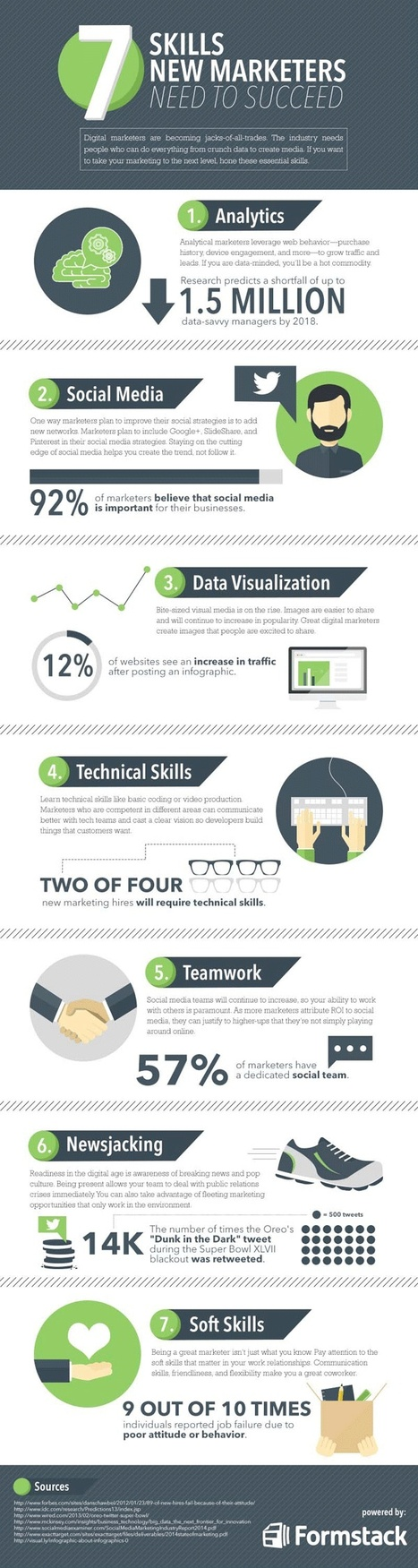 7 Skills All Digital Marketers Need to Succeed (Infographic) | My Digital Journey | Scoop.it