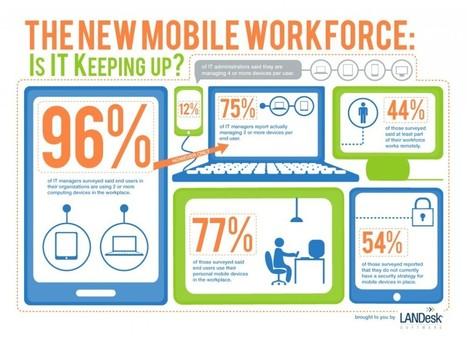 BYOD – la mobilité progresse, l'usage des appareils personnels aussi… | WeLoveSaaS ! | Tablettes tactiles et usage professionnel | Scoop.it