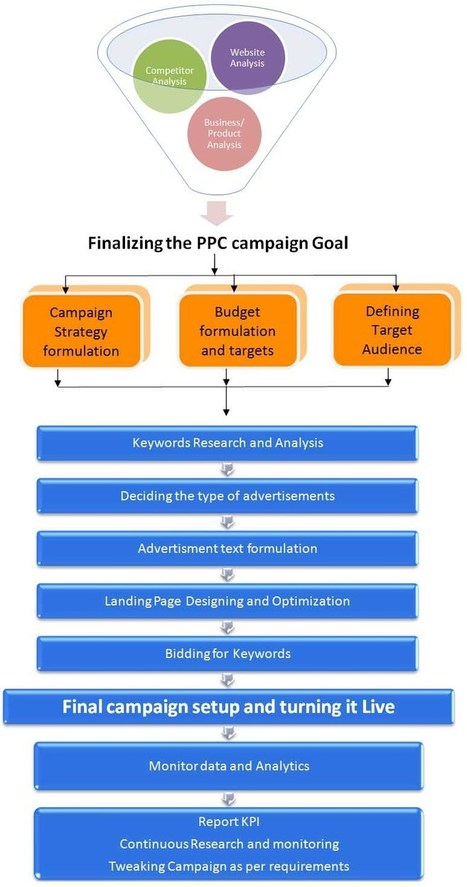 PPC Management services for Advertising campaigns | Tracking B2B Sales and Marketing Metrics | Scoop.it