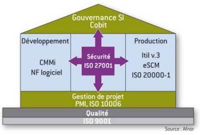 Le système d'information dans les entreprisesd'aujourd'hui | Gouvernance des systèmes d'information | Scoop.it