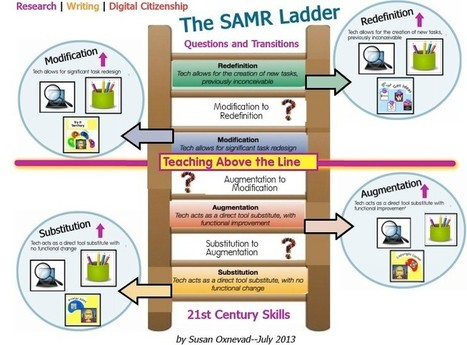 The SAMR Ladder Through the Lens of 21st Century Skills - thanks to Susan Oxnevad | SAMR | Scoop.it