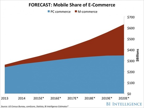 The Rise of M-Commerce: Mobile Shopping Stats & Trends | banking | Scoop.it