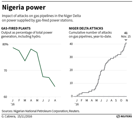 Nigerian power problems old and new frustrate Buhari's economy push | African Current Affairs | Scoop.it