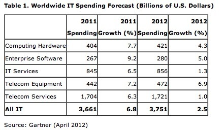 Gartner Says Worldwide IT Spending Figures Show Mixed Results for 2012 | ten Hagen on Cloud Computing | Scoop.it