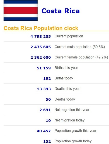 Population clock for every country | AP Human GeographyNRHS | Scoop.it