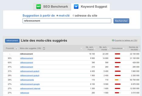 Yooda propose de nouveaux outils SEO - Actualité Abondance | Inter Net'attitude | Scoop.it