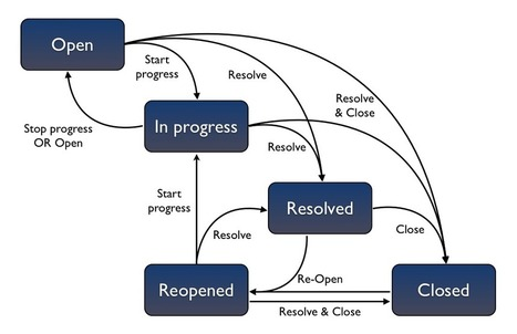 Proceso de Trabajo Para Afrontar la Presencia Online en la Web Social | Actionable posts | Scoop.it