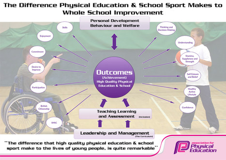 Association for Physical Education - Poster: The Difference PE & School Sport Makes To Whole School Improvement | P.E. | PE | Physical Education | Phys Ed | PESS | PE & School Sport | PESSYP | Scho... | lIASIng | Scoop.it
