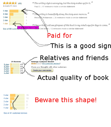 How To Read Amazon Review Graphs - GalleyCat | Reading and reading lists | Scoop.it