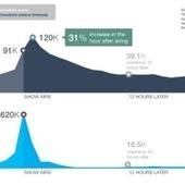 Tumblr vs Twitter in the Battle for Social TV | Social TV | Scoop.it