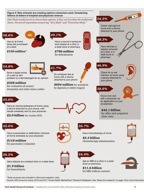 What consumers want for their medical care? | Medicine in Pictures | Scoop.it