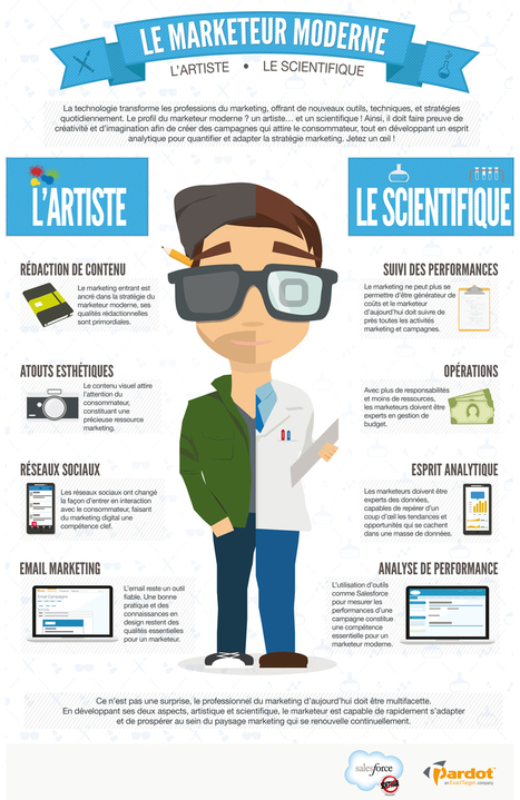 Infographie : Le marketer moderne - Salesforce.com France | Internet world | Scoop.it