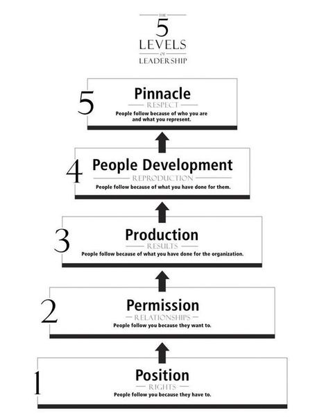 The Five Levels of Leadership | Leadership & Management | Scoop.it