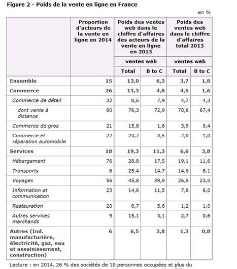 Veille info tourisme - L'INSEE publie les chiffres de l'année 2014 sur les acteurs de vente en ligne dont ceux du secteur du tourisme | Médias sociaux et tourisme | Scoop.it