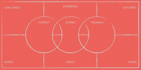 Knowledge Plaza | Knowledge Sharing Canvas | Social Knowledge Management | Scoop.it