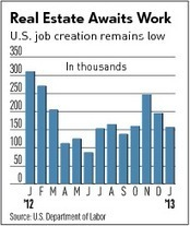 Job Creation Needed To Boost Commercial Real Estate | Commercial Real Estate Investment | Scoop.it
