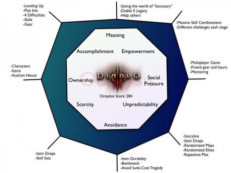 Complete Gamification Framework | via @yukaichou | Innovatieve eLearning | Scoop.it