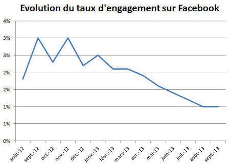 Quelles sont les tendances en matière de social media ? | Marketing Web | Scoop.it